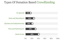 Types Of Donation Based Crowdfunding Powerpoint Images