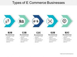 Types Of E Commerce Businesses