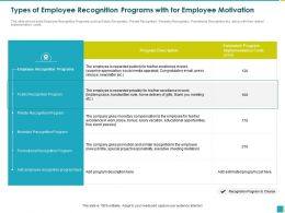 Types Of Employee Recognition Programs With For Employee Motivation Praise Ppt Powerpoint Presentation File Slide