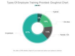 Types Of Employee Training Provided Doughnut Chart Powerpoint Slide Clipart