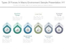 Types Of Forces In Macro Environment Sample Presentation Ppt