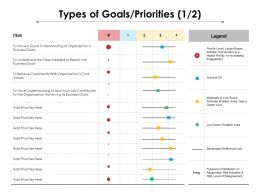 Types Of Goals Priorities 1 2 Ppt Powerpoint Presentation Show Styles