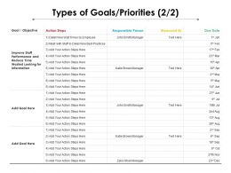 Types Of Goals Priorities 2 2 Ppt Powerpoint Presentation Show Summary