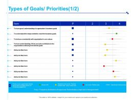 Types Of Goals Priorities Business Ppt Powerpoint Presentation Guidelines
