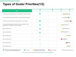 Types Of Goals Priorities Disagreement Ppt Powerpoint Presentation Inspiration Themes