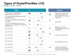 Types Of Goals Priorities Legend Ppt Powerpoint Presentation Infographic Template