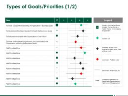 Types Of Goals Priorities Marketing A267 Ppt Powerpoint Presentation Infographics Portfolio