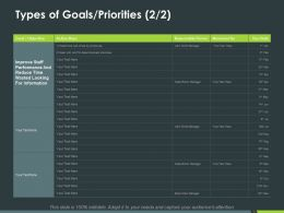 Types Of Goals Priorities Marketing Ppt Powerpoint Presentation Inspiration Shapes