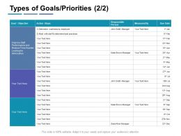Types Of Goals Priorities Measured Ppt Powerpoint Presentation Infographics Infographic