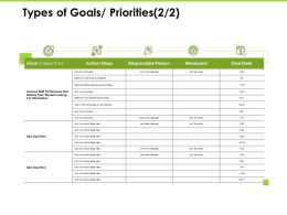 Types Of Goals Priorities Measured Ppt Powerpoint Presentation Summary Guide