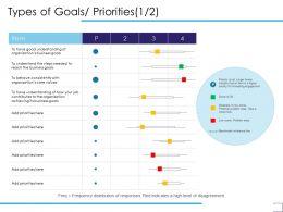 Types Of Goals Priorities Organization Ppt Powerpoint Presentation Layouts Slideshow