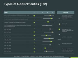 Types Of Goals Priorities Ppt Powerpoint Presentation Inspiration Microsoft