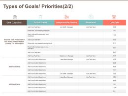 Types Of Goals Priorities Standard M532 Ppt Powerpoint Presentation Layouts Example Introduction