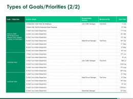Types Of Goals Priorities Strategy A268 Ppt Powerpoint Presentation Professional Format