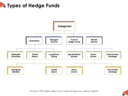 Types Of Hedge Funds Ppt Powerpoint Presentation File Guide