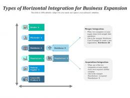 Types Of Horizontal Integration For Business Expansion