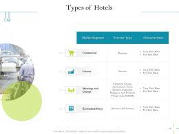 Types Of Hotels Associations Ppt Powerpoint Presentation Portfolio Display