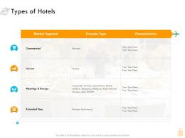 Types Of Hotels Commercial Ppt Summary Inspiration