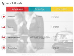 Types Of Hotels Corporate Groups Ppt Powerpoint Presentation Ideas Guide