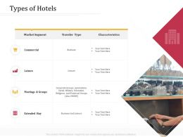 Types Of Hotels M3236 Ppt Powerpoint Presentation Professional Microsoft