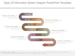 Types Of Information System Diagram Powerpoint Templates