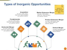 Types Of Inorganic Opportunities Ppt Background Images