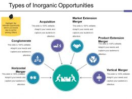 Types Of Inorganic Opportunities Ppt Guide