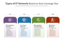 Types Of IT Network Based On Area Coverage Size