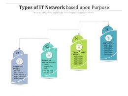 Types Of IT Network Based Upon Purpose