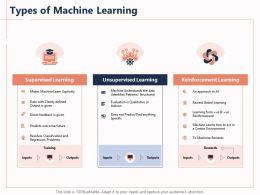 Types Of Machine Learning Certain Approach Powerpoint Presentation Maker