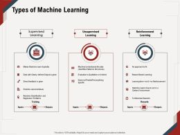 Types Of Machine Learning Identifies Patterns Ppt Powerpoint Presentation Icon Professional