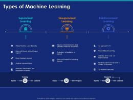 Types Of Machine Learning Ppt Powerpoint Presentation Icon Guidelines