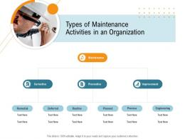 Types Of Maintenance Activities In An Organization Nursing Management Ppt Icons
