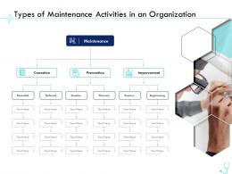 Types Of Maintenance Activities In An Organization Pharma Company Management Ppt Professional