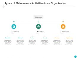 Types Of Maintenance Activities In An Organization Planned Ppt Powerpoint Presentation Slides