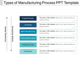 Types Of Manufacturing Process Ppt Template