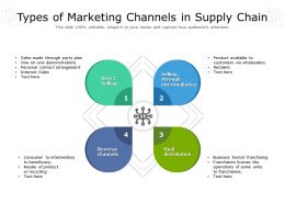 Types Of Marketing Channels In Supply Chain