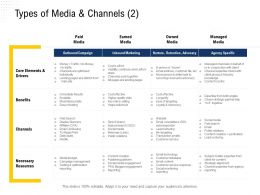 Types Of Media And Channels Daily Deals Ppt Powerpoint Presentation Ideas