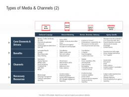 Types Of Media And Channels Paid Ppt Powerpoint Presentation Infographics Examples