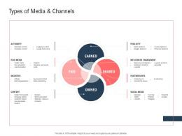 Types Of Media And Channels Ppt Powerpoint Presentation Inspiration Maker