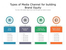 Types Of Media Channel For Building Brand Equity