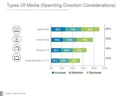 Types Of Media Spending Direction Considerations Powerpoint Ideas