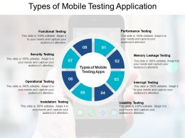 Types Of Mobile Testing Application