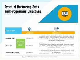 Types Of Monitoring Sites And Programme Objectives River Ppt Powerpoint Presentation File Professional