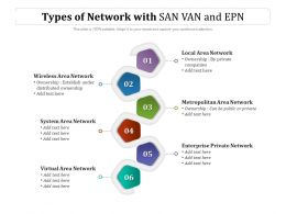 Types Of Network With SAN VAN And EPN