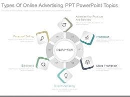 Types Of Online Advertising Ppt Powerpoint Topics
