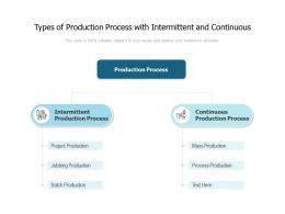 Types Of Production Process With Intermittent And Continuous