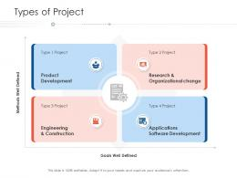 Types Of Project Project Strategy Process Scope And Schedule Ppt Styles Icon