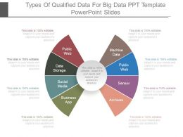 Types Of Qualified Data For Big Data Ppt Template Powerpoint Slides
