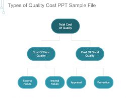 Types Of Quality Cost Ppt Sample File